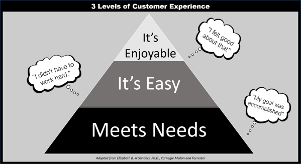 customer buying experience
