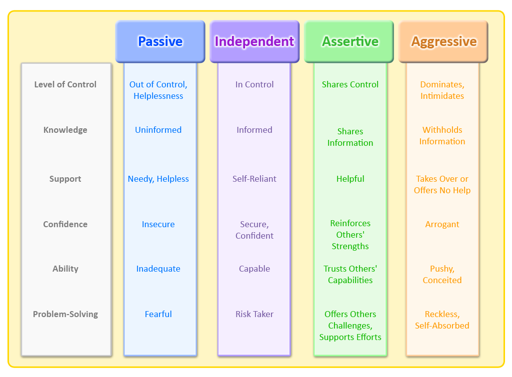 Emergin Leaders Assertiveness Continuum new 2.png