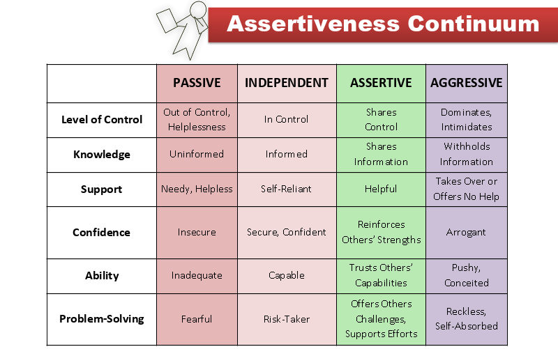 Assertiveness blog