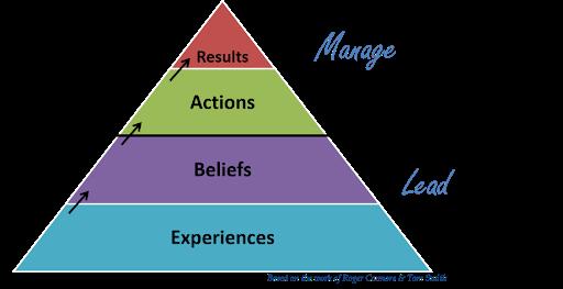 Hard Management Skills Soft Leadership Skills
