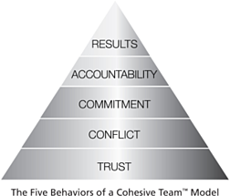 5+Behaviors+Pyramid