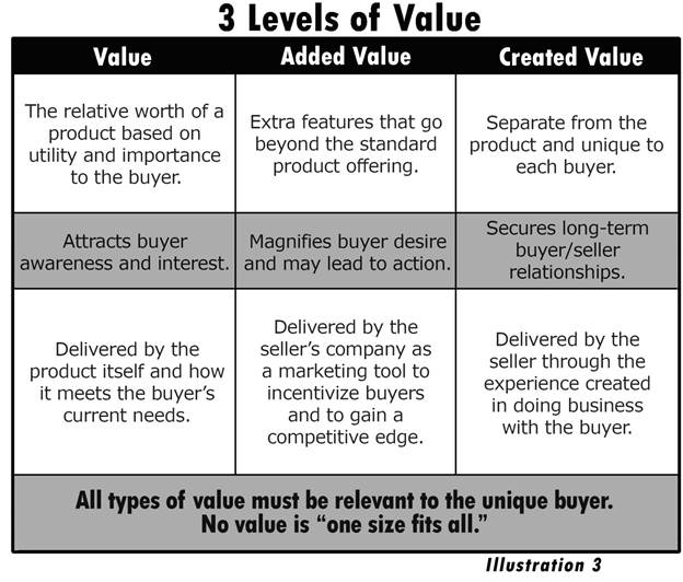 what is value creation?