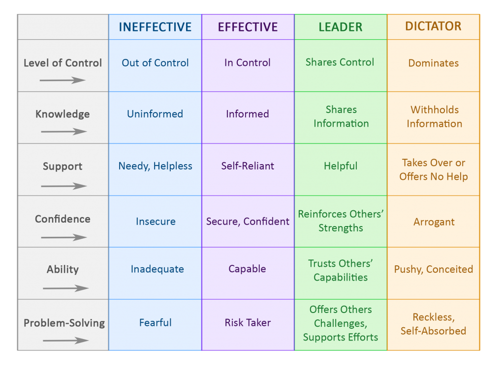 leadership effectiveness