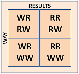 Visual Example of Getting the Right Results the Right Way