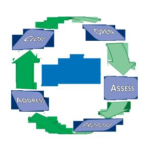 sales process graphic adv sale