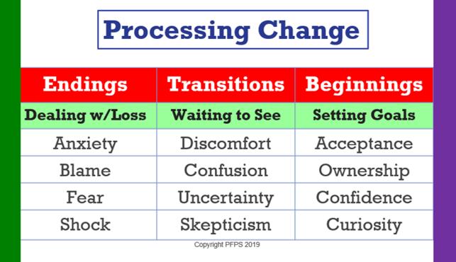ProcessingChange