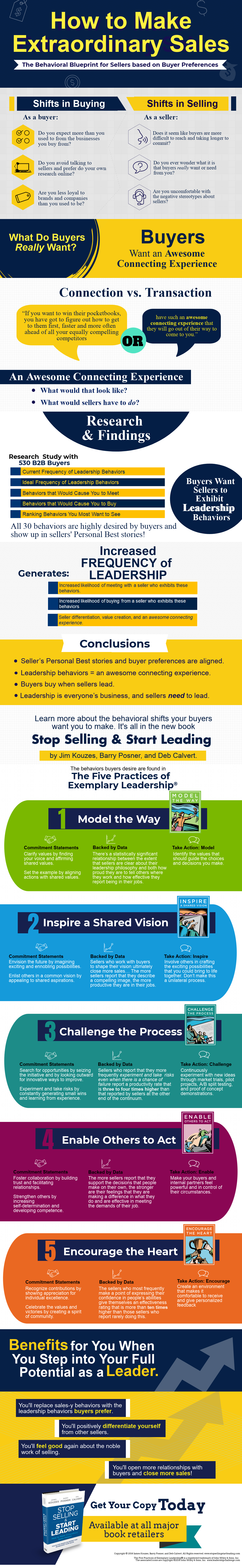 stop selling & start leading infographic sales books