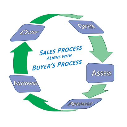 sales process stages