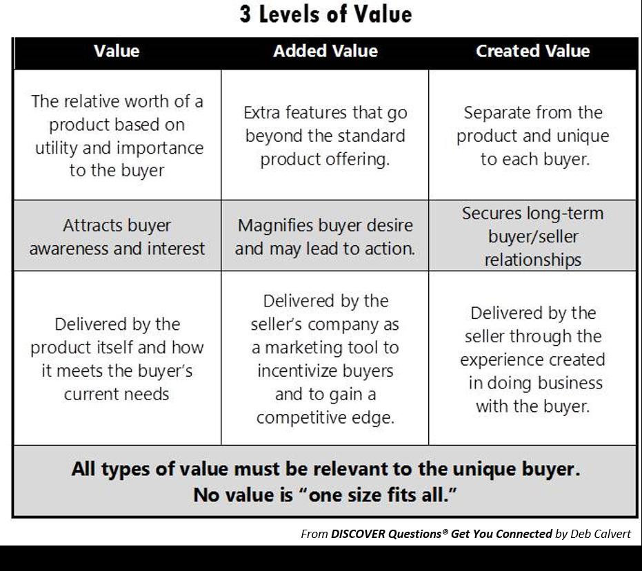 ValueLevels.png